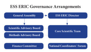 ds_ess-eric-governance-arrangements
